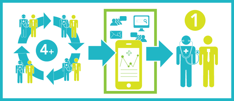 how digital and social tools may reduce hospital readmissions