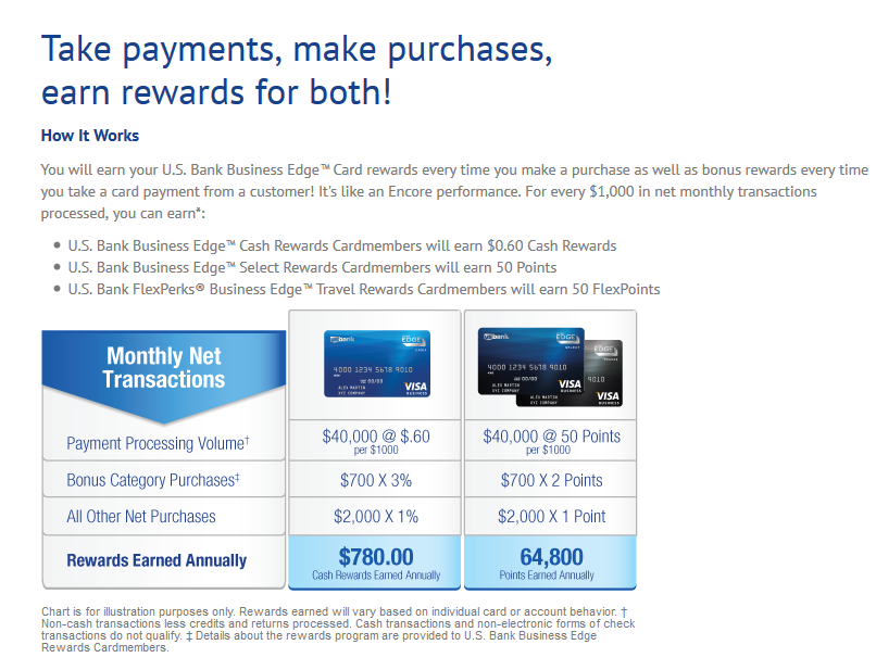 U.S. Bank Offers New Kind of Credit Card Rewards for SBOs