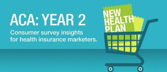 Media Logic ACA consumer survey