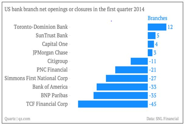 rate of opening and closing bank branches