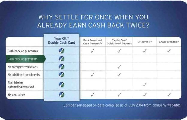 Citi Double Cash Back welcome kit contains product comparison chart
