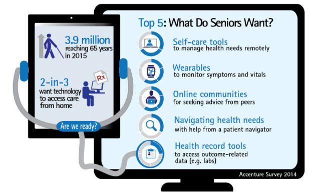 Accenture graphic shows digital health tools seniors want