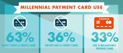 Stats on Millennials and credit cards