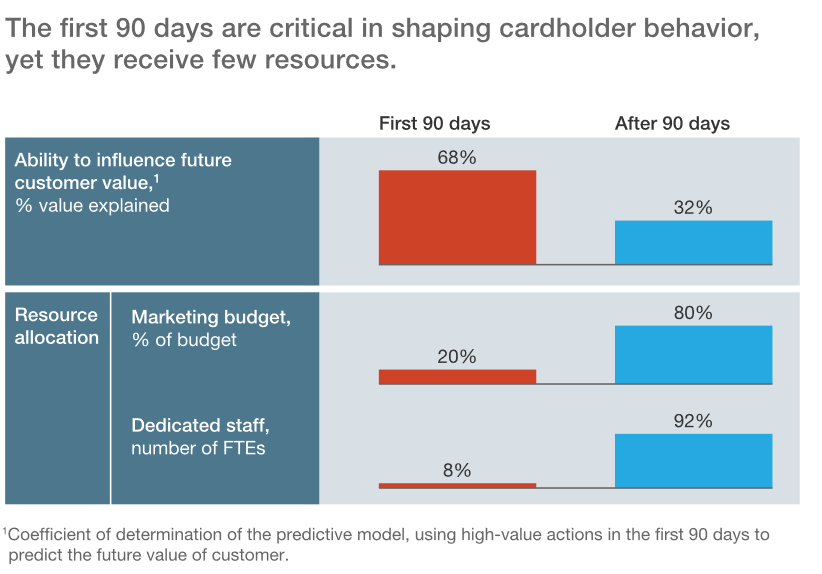 onboarding budget stats for credit card marketing budgets