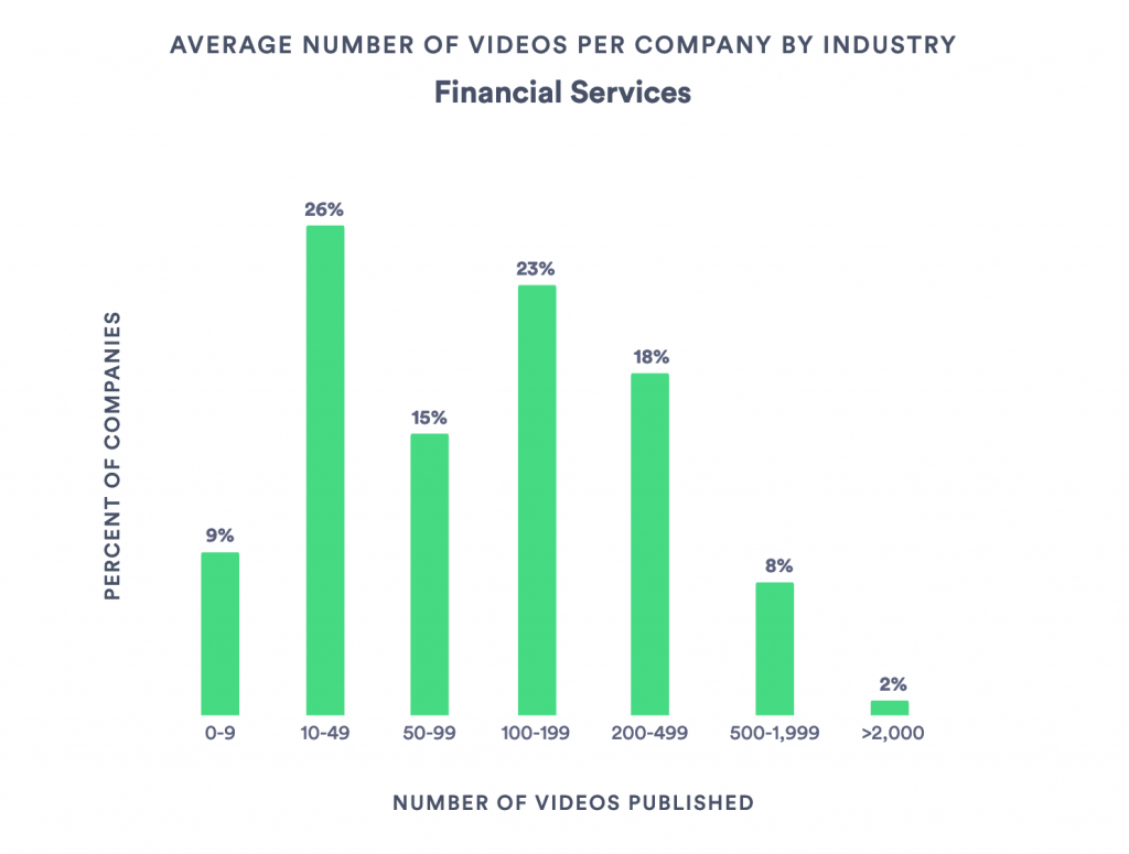 Bar graph with stats related to the average number of videos published by financial services companies in 2018.
