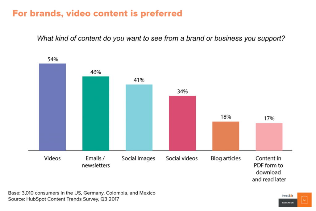 Bar graph showing the content formats consumers want to see from brands.