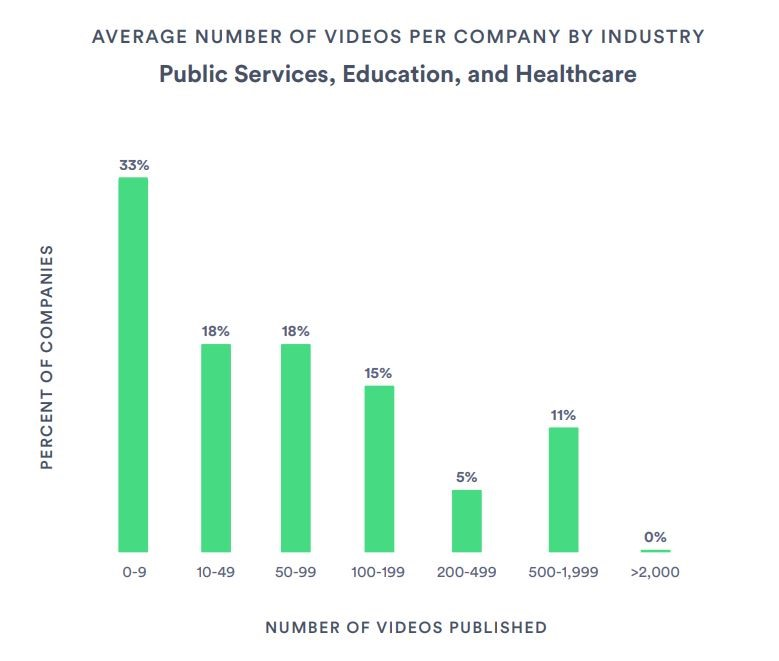 social media video strategy - stats