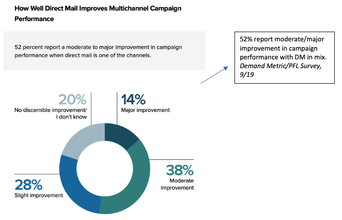 Proper integration of direct mail improves multichannel campaign performance.