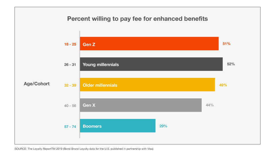 Percents of co-brand card customers by age who are willing to pay fees