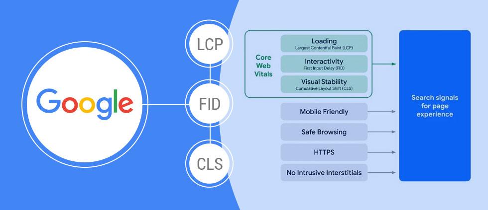 HC Insights: Core Web Vitals Update